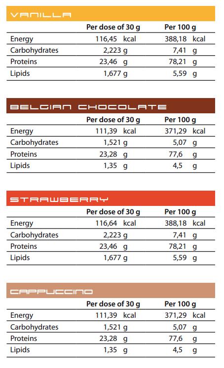 PROTILOX (2 kg)
